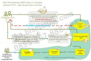 RPTKA IMTA TELEX | Hub. 0895-367-888-294
